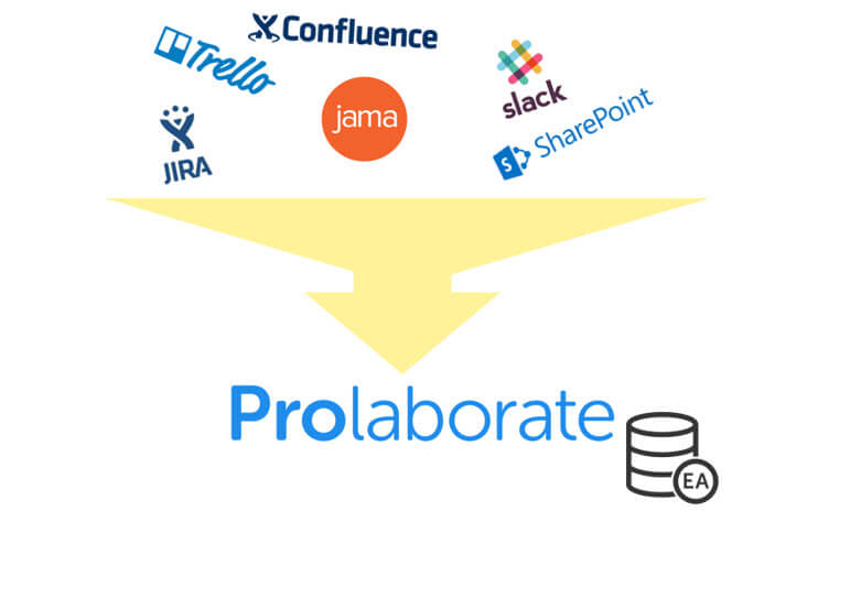 Prolaborate Features