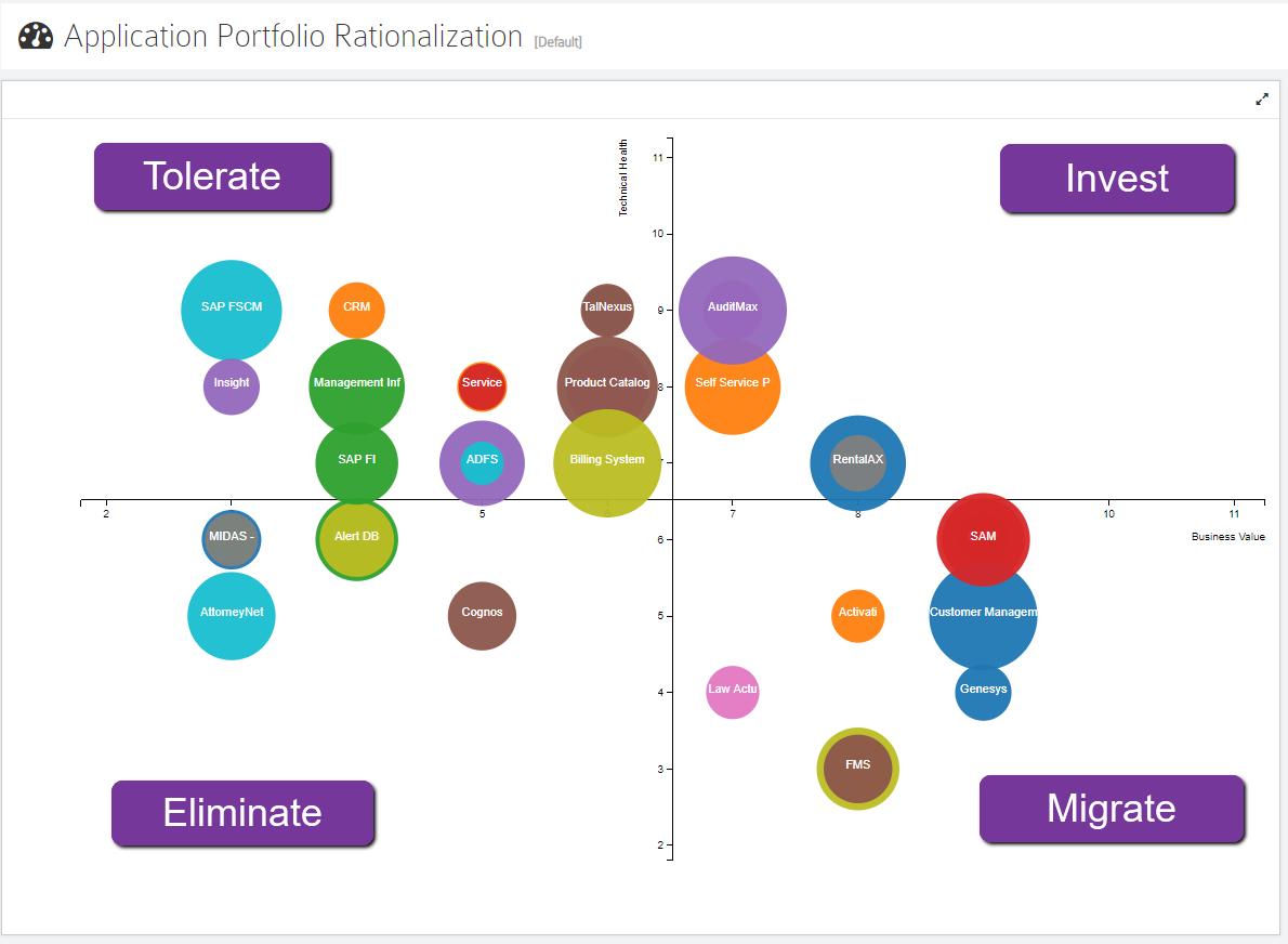 Application Portfolio Rationalization