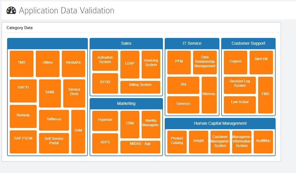 Application Data Validation