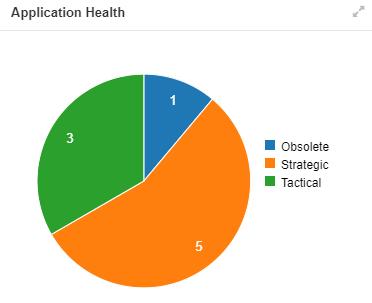 Application Health