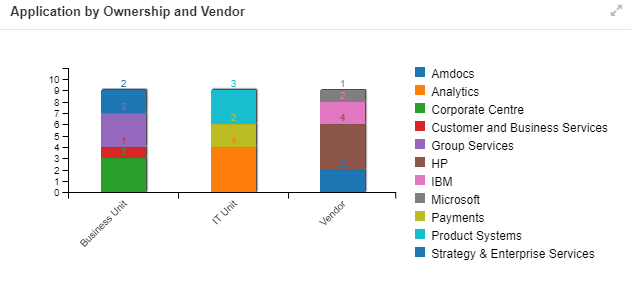 Application by Ownership and Vendor