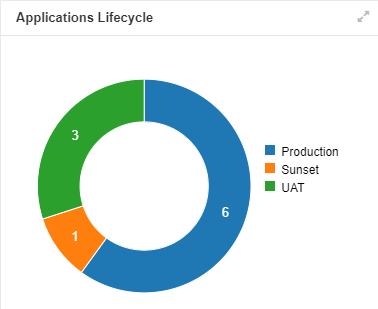 Applications Lifecycle