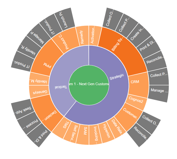 Applications by Security Classification