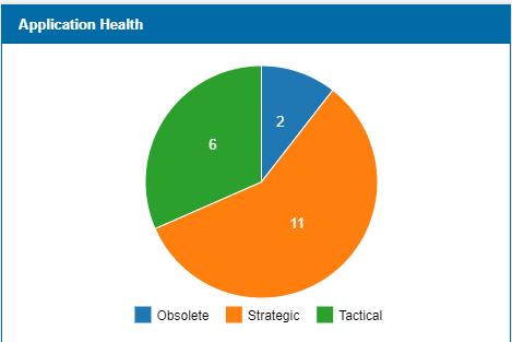EA Charts
