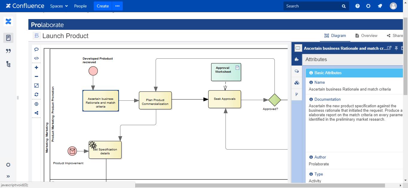 Prolaborate diagram Attribute