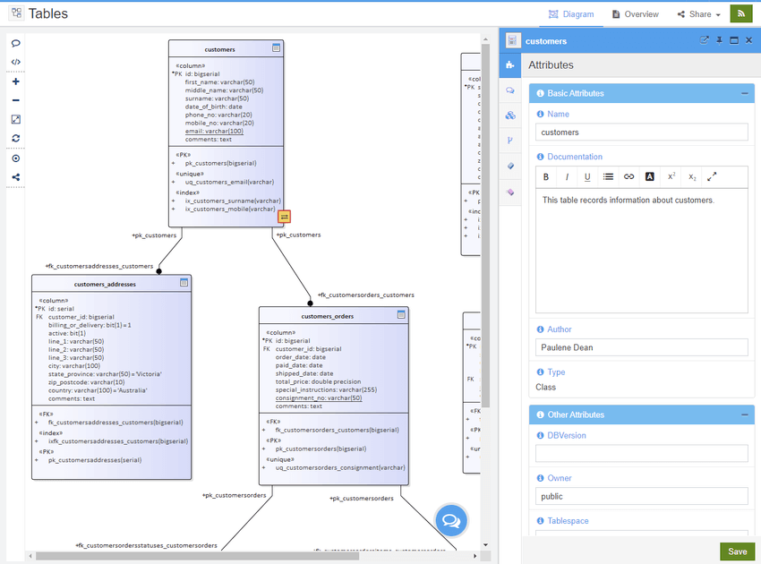 Data Modelling Support to Customize the Forms