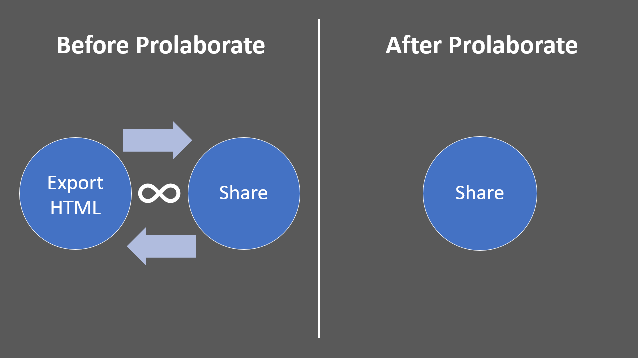 Share Sparx EA Models-Before vs After Prolaborate