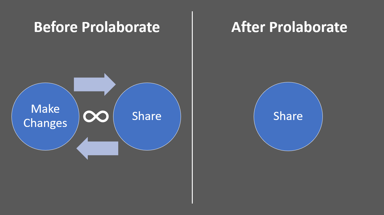 Share Sparx EA diagrams-Before Prolaborate vs After Prolaborate