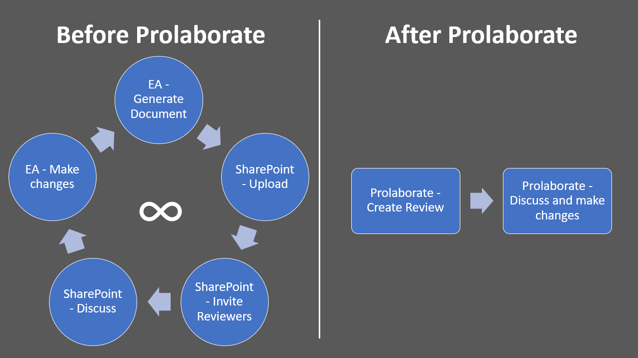 Sparx EA Reviews-Before vs After Prolaborate