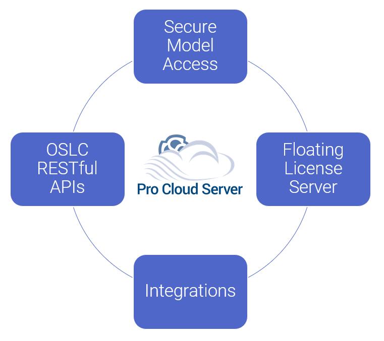 Pro Cloud Server
