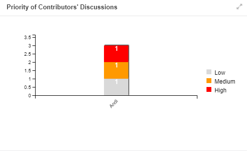 Review Bar Charts