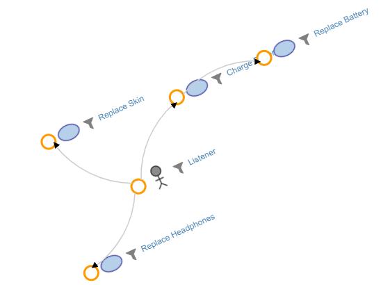 Impact Analysis Diagram
