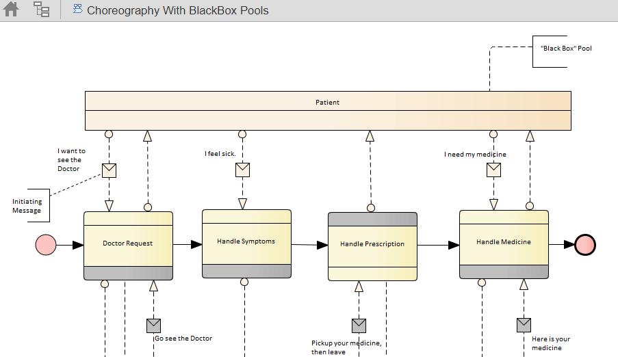 Interact with EA Diagrams