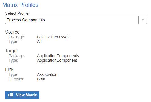 Matrix Profile