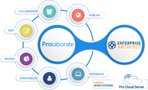 Prolaborate Tools and Capabilities