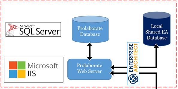 Prolaborate work